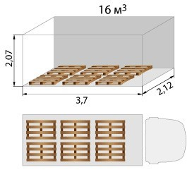 layout of the EURO pallet in the van, 3.7 m
